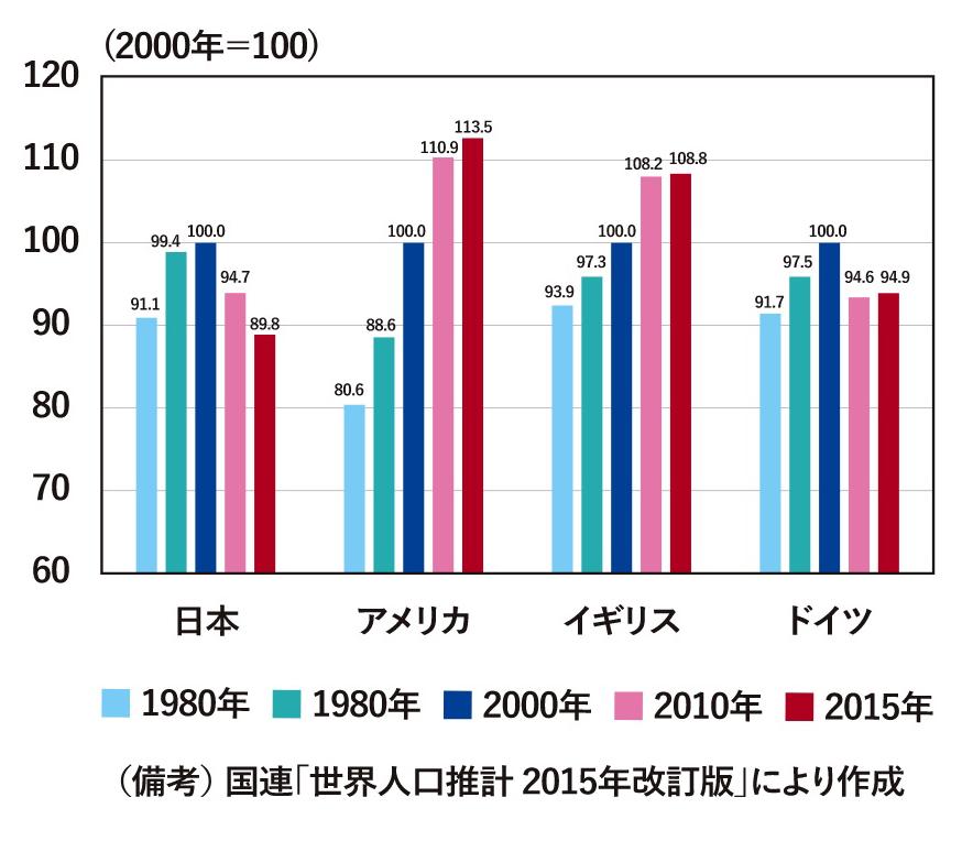 国別の生産年齢人口の推移