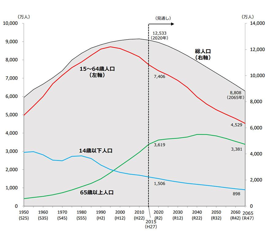 日本国内の生産年齢人口と総人口の長期推移