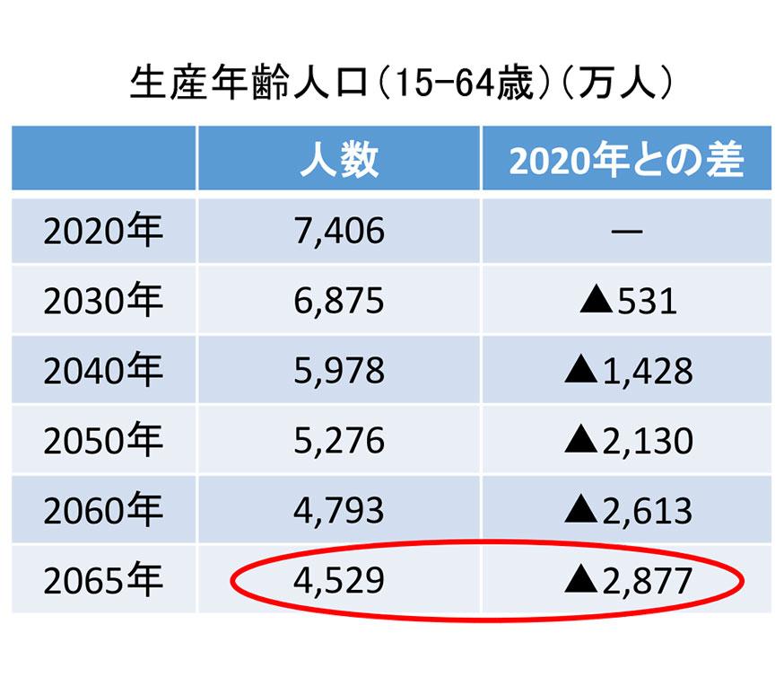 日本国内の生産年齢人口の推移