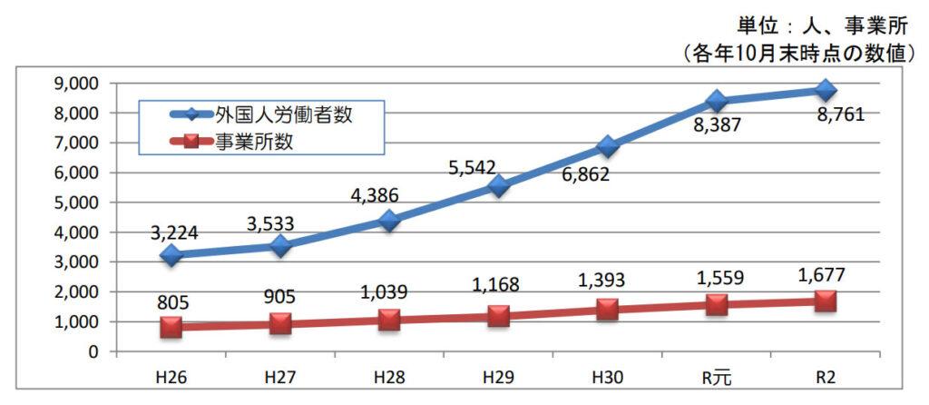 厚生労働省「外国人雇用事業所数及び外国人労働者数」